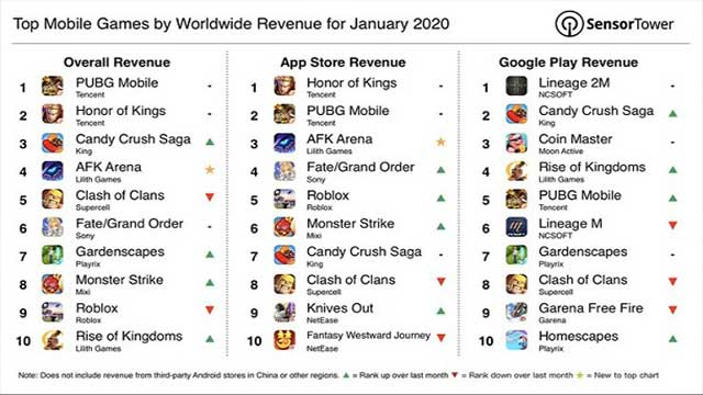 top mobile games by sensortower